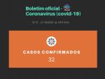 Município chega aos 32 casos de covid-19