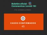 Mais 10 pessoas testam positivo para covid-19