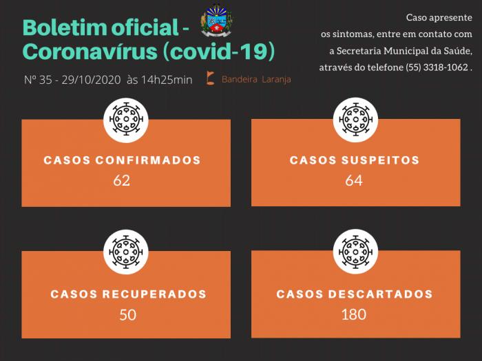 Município de Jóia contabiliza 62 casos de covid-19