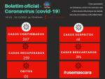 Boletim completo da covid-19 em Jóia